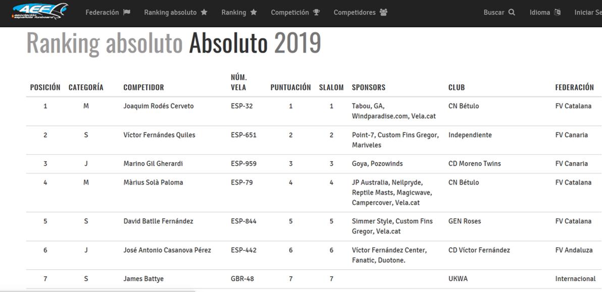 Ranking Absolut 2019